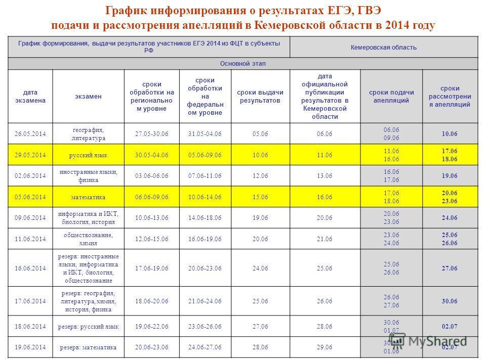 График формирования, выдачи результатов участников ЕГЭ 2014 из ФЦТ в субъекты РФ Кемеровская область Основной этап дата экзамена экзамен сроки обработки на регионально м уровне сроки обработки на федеральн ом уровне сроки выдачи результатов дата офиц