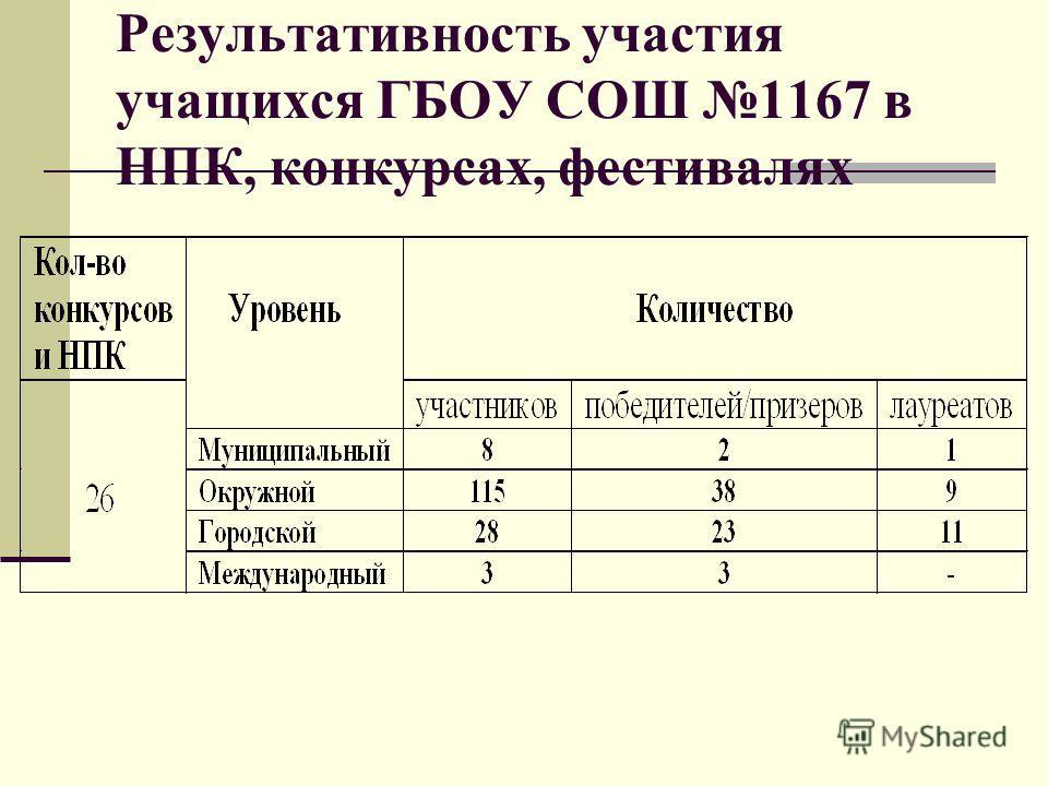 Результативность участия учащихся ГБОУ СОШ 1167 в НПК, конкурсах, фестивалях