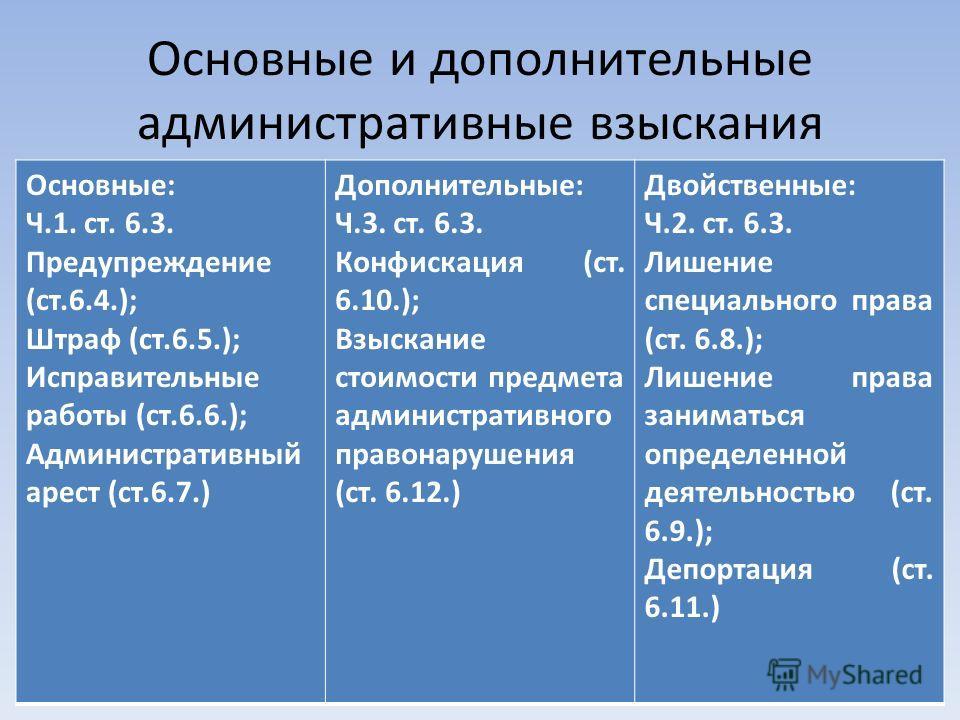 Основные и дополнительные административные взыскания Основные: Ч.1. ст. 6.3. Предупреждение (ст.6.4.); Штраф (ст.6.5.); Исправительные работы (ст.6.6.); Административный арест (ст.6.7.) Дополнительные: Ч.3. ст. 6.3. Конфискация (ст. 6.10.); Взыскание