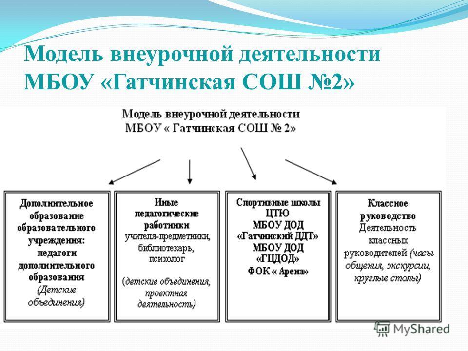 Модель внеурочной деятельности МБОУ «Гатчинская СОШ 2»