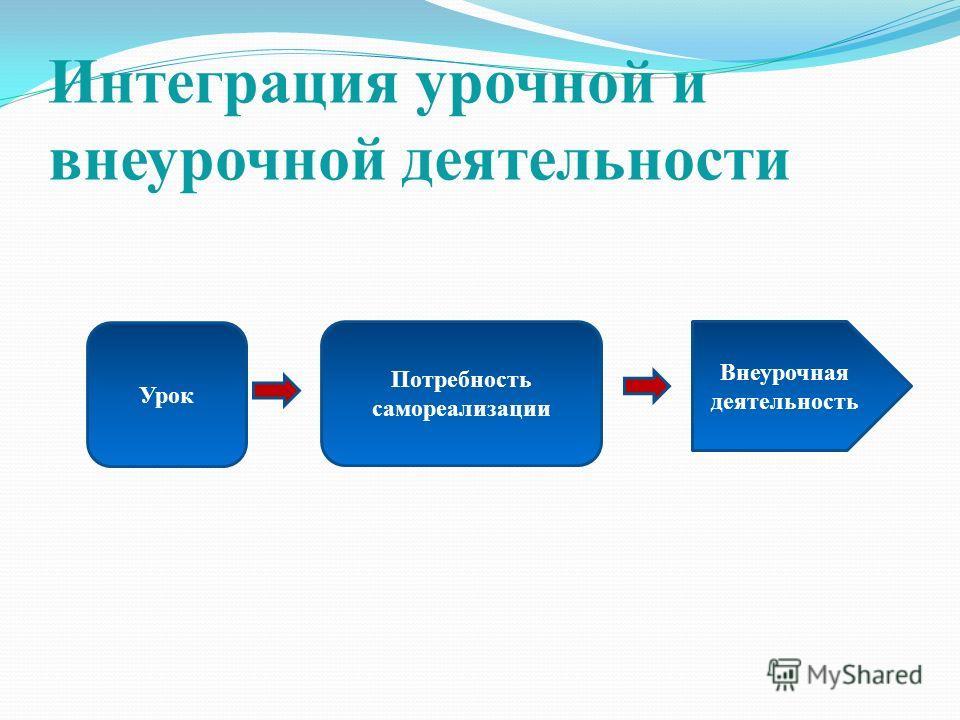 Интеграция урочной и внеурочной деятельности Урок Потребность самореализации Внеурочная деятельность