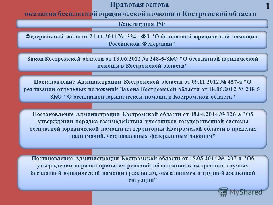 1 Правовая основа оказания бесплатной юридической помощи в Костромской области Конституция РФ Федеральный закон от 21.11.2011 324 - ФЗ