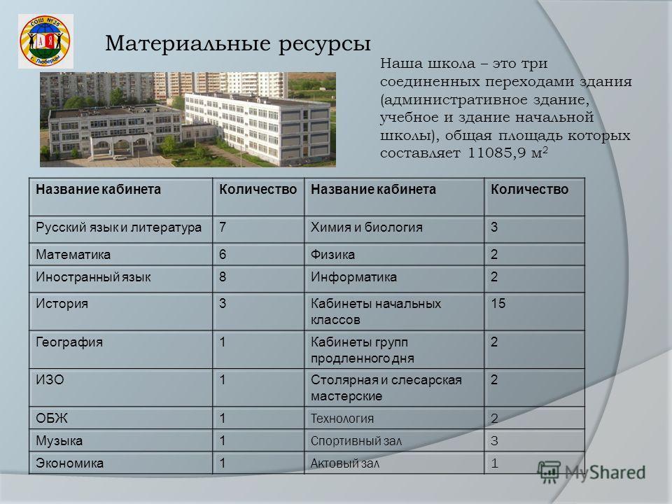 Материальные ресурсы Наша школа – это три соединенных переходами здания (административное здание, учебное и здание начальной школы), общая площадь которых составляет 11085,9 м 2 Название кабинета КоличествоНазвание кабинета Количество Русский язык и