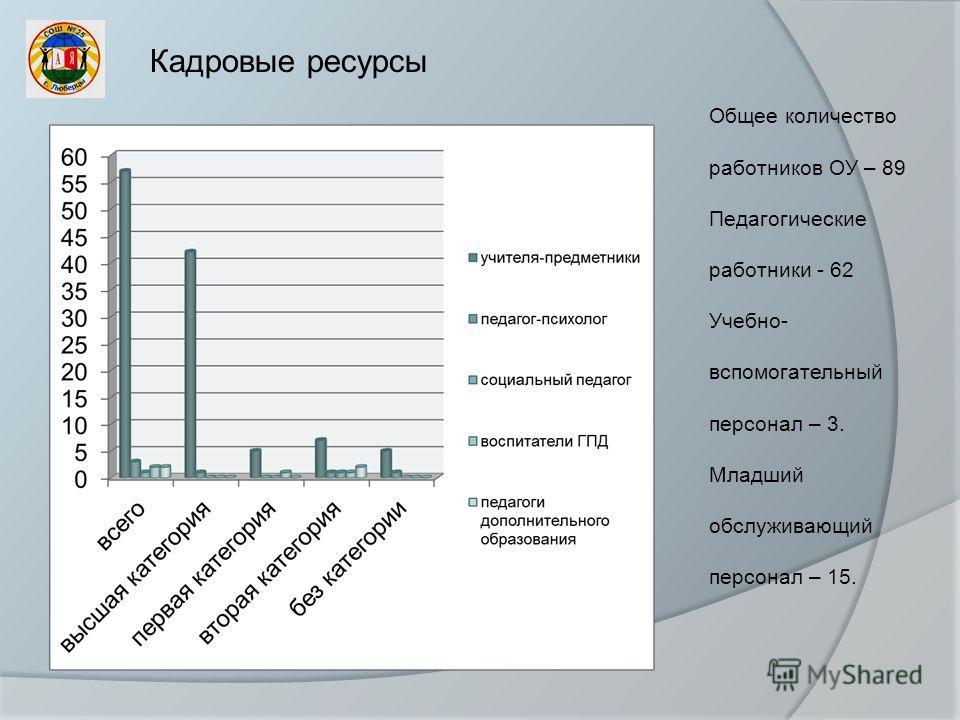 Общее количество работников ОУ – 89 Педагогические работники - 62 Учебно- вспомогательный персонал – 3. Младший обслуживающий персонал – 15.