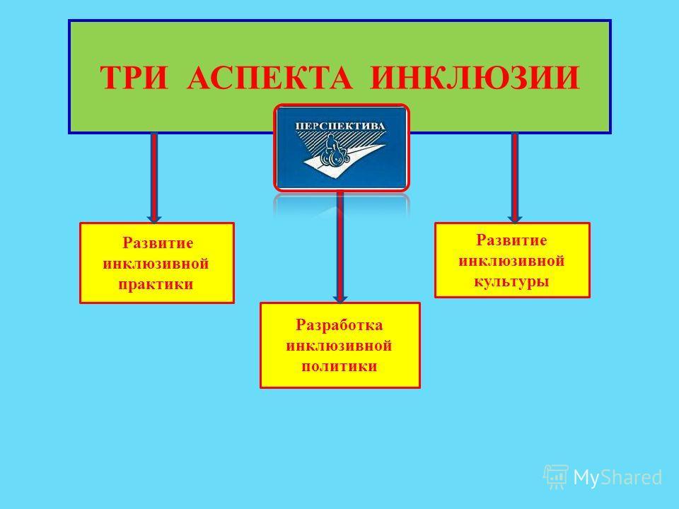ТРИ АСПЕКТА ИНКЛЮЗИИ Развитие инклюзивной практики Разработка инклюзивной политики Развитие инклюзивной культуры