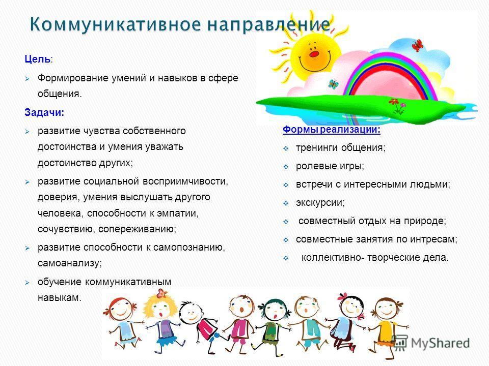 Цель: Формирование умений и навыков в сфере общения. Задачи: развитие чувства собственного достоинства и умения уважать достоинство других; развитие социальной восприимчивости, доверия, умения выслушать другого человека, способности к эмпатии, сочувс