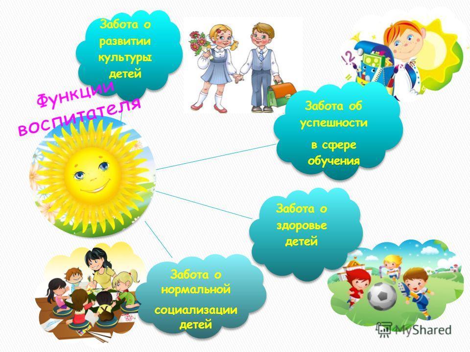 Забота о развитии культуры детей Забота об успешности в сфере обучения Забота о здоровье детей Забота о нормальной социализации детей