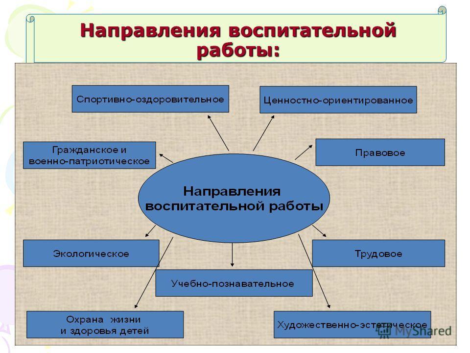 Направления воспитательной работы: