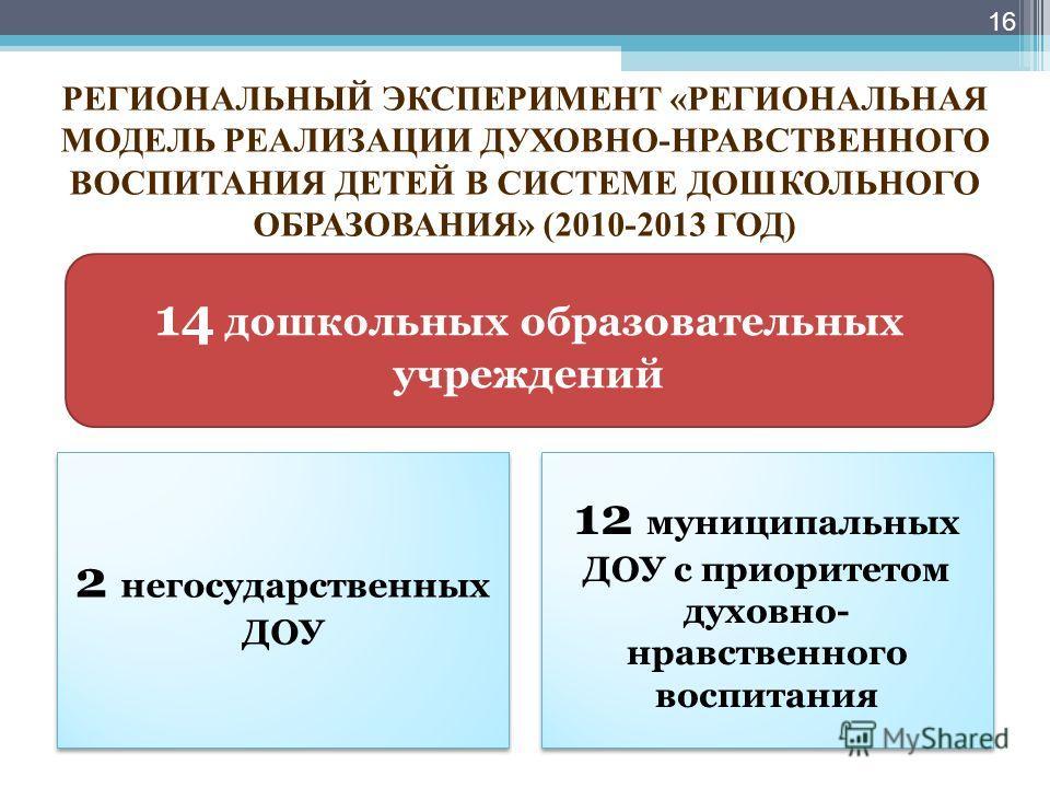 РЕГИОНАЛЬНЫЙ ЭКСПЕРИМЕНТ «РЕГИОНАЛЬНАЯ МОДЕЛЬ РЕАЛИЗАЦИИ ДУХОВНО-НРАВСТВЕННОГО ВОСПИТАНИЯ ДЕТЕЙ В СИСТЕМЕ ДОШКОЛЬНОГО ОБРАЗОВАНИЯ» (2010-2013 ГОД) 16 14 дошкольных образовательных учреждений 2 негосударственных ДОУ 12 муниципальных ДОУ с приоритетом