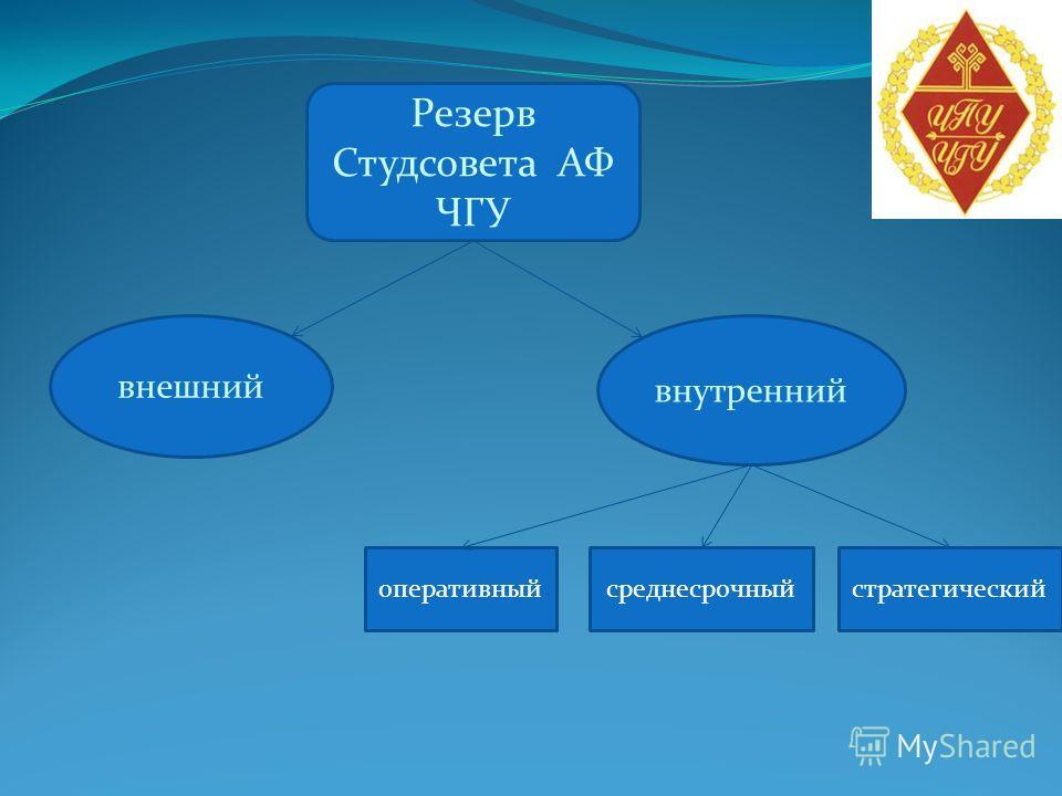 Резерв Студсовета АФ ЧГУ внешний внутренний оперативныйсреднесрочныйстратегический