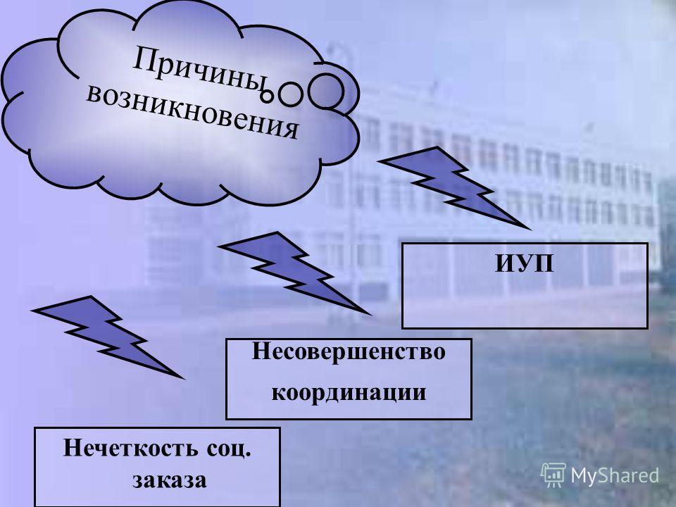 Нечеткость соц. заказа Несовершенство координации ИУП Причины возникновения