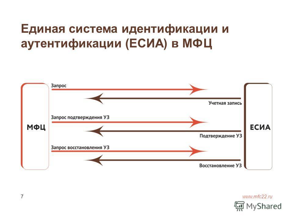 Единая система идентификации и аутентификации (ЕСИА) в МФЦ www.mfc22. ru 7
