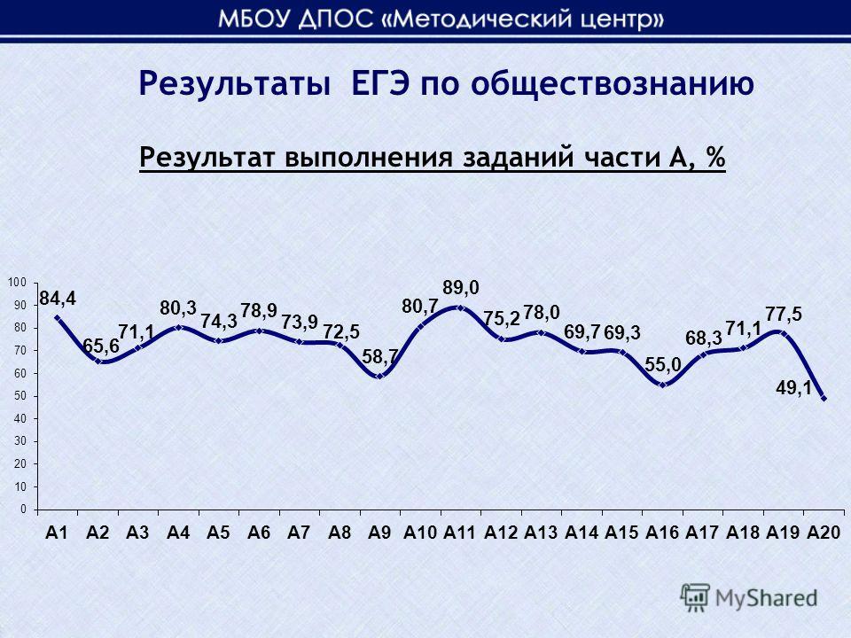 Результат выполнения заданий части А, % Результаты ЕГЭ по обществознанию