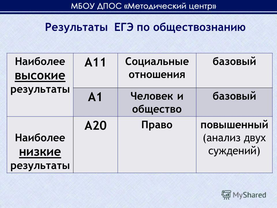 Наиболее высокие результаты А11 Социальные отношения базовый А1 Человек и общество базовый Наиболее низкие результаты А20 Правоповышенный (анализ двух суждений)