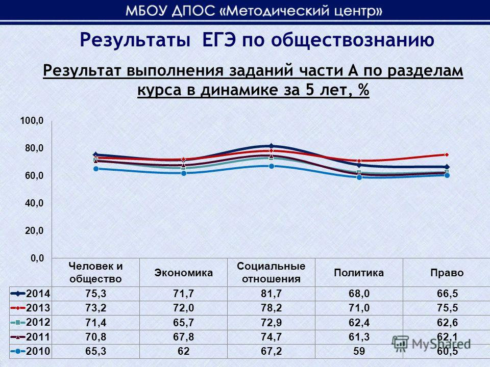 Результаты ЕГЭ по обществознанию Результат выполнения заданий части А по разделам курса в динамике за 5 лет, %