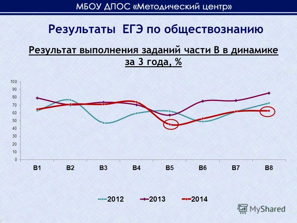 Результат выполнения заданий части В в динамике за 3 года, % Результаты ЕГЭ по обществознанию