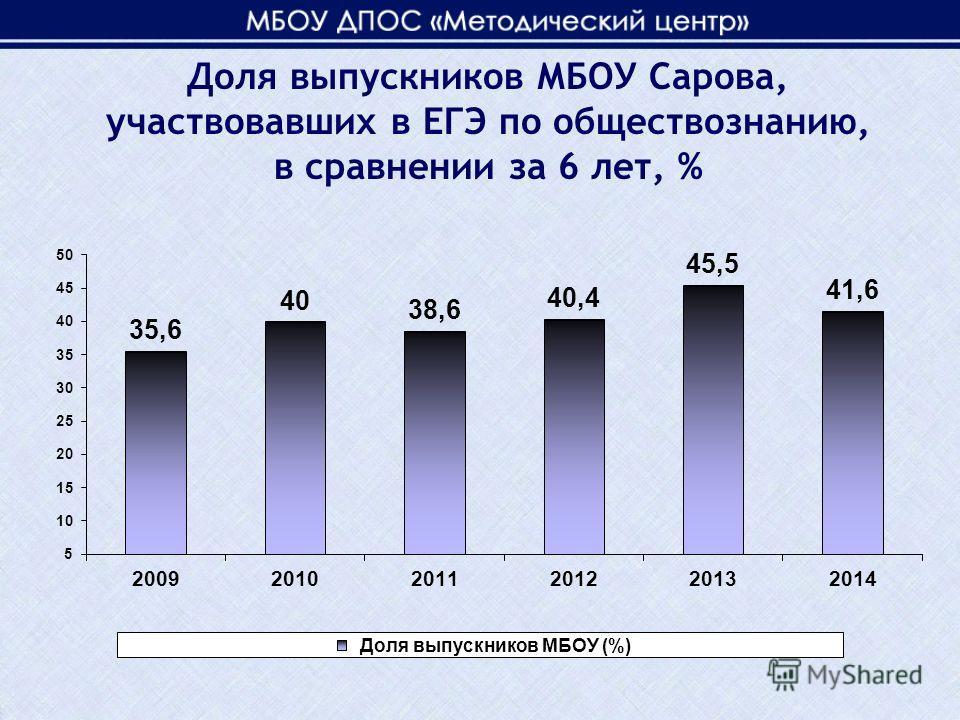 Доля выпускников МБОУ Сарова, участвовавших в ЕГЭ по обществознанию, в сравнении за 6 лет, %