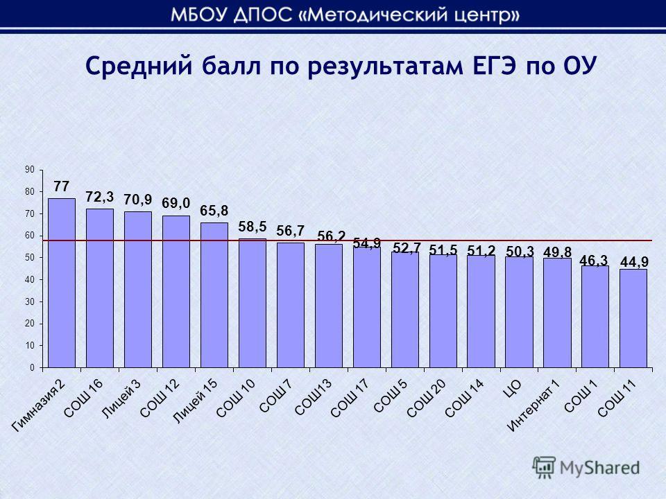 Средний балл по результатам ЕГЭ по ОУ