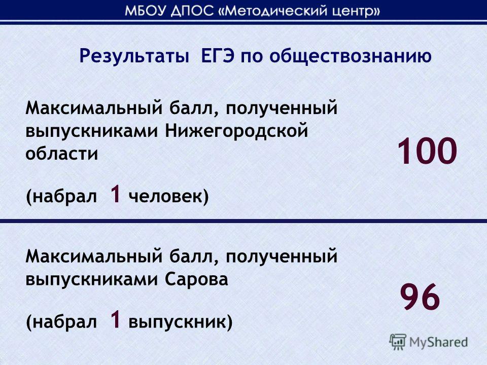 Максимальный балл, полученный выпускниками Нижегородской области (набрал 1 человек) 100 Максимальный балл, полученный выпускниками Сарова (набрал 1 выпускник) 96 Результаты ЕГЭ по обществознанию