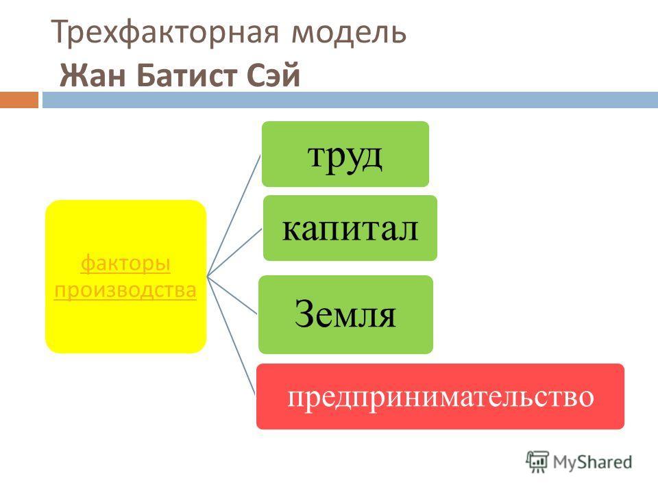 Трехфакторная модель Жан Батист Сэй факторы производства трудкапитал Земля предпринимательство