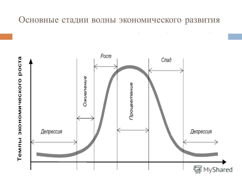 Основные стадии волны экономического развития