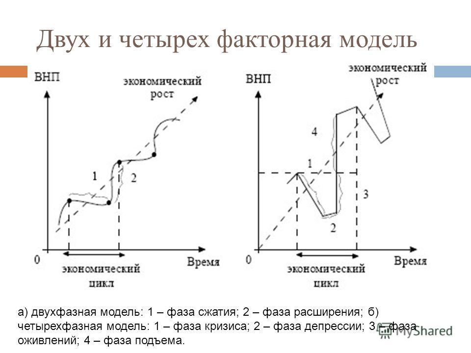 Двух и четырех факторная модель а) двухфазная модель: 1 – фаза сжатия; 2 – фаза расширения; б) четырехфазная модель: 1 – фаза кризиса; 2 – фаза депрессии; 3 – фаза оживлений; 4 – фаза подъема.