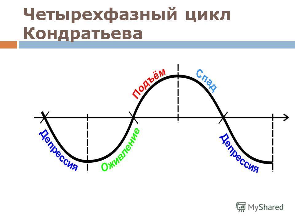 Четырехфазный цикл Кондратьева