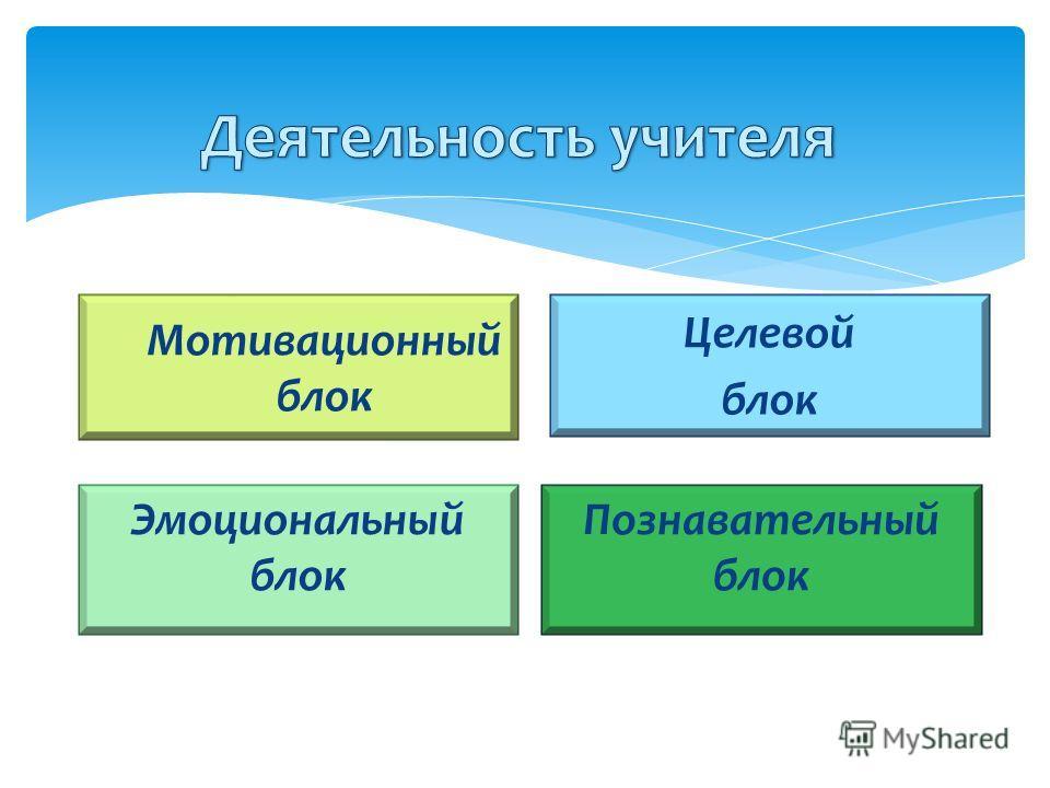 Мотивационный блок Эмоциональный блок Целевой блок Познавательный блок