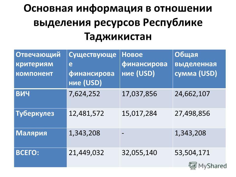 Основная информация в отношении выделения ресурсов Республикe Таджикистан Отвечающий критериям компонент Существующе е финансирование (USD) Новое финансирование (USD) Общая выделенная сумма (USD) ВИЧ7,624,25217,037,85624,662,107 Туберкулез 12,481,572