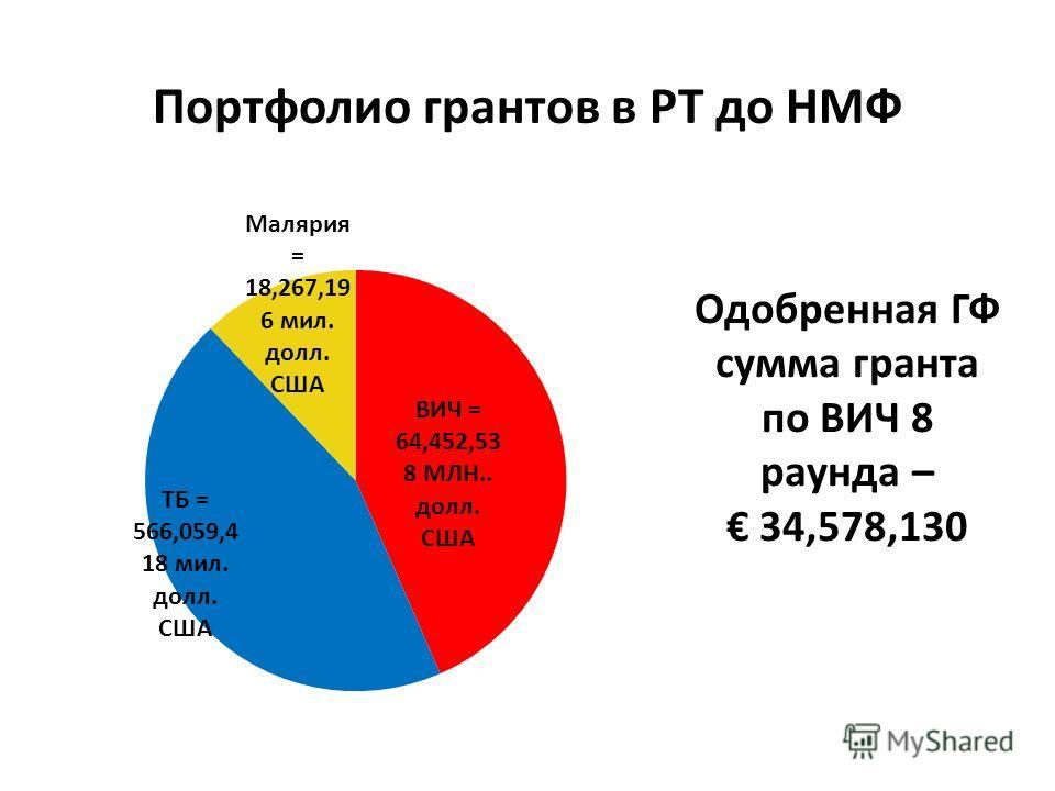 Портфолио грантов в РТ до НМФ Одобренная ГФ сумма гранта по ВИЧ 8 раунда – 34,578,130