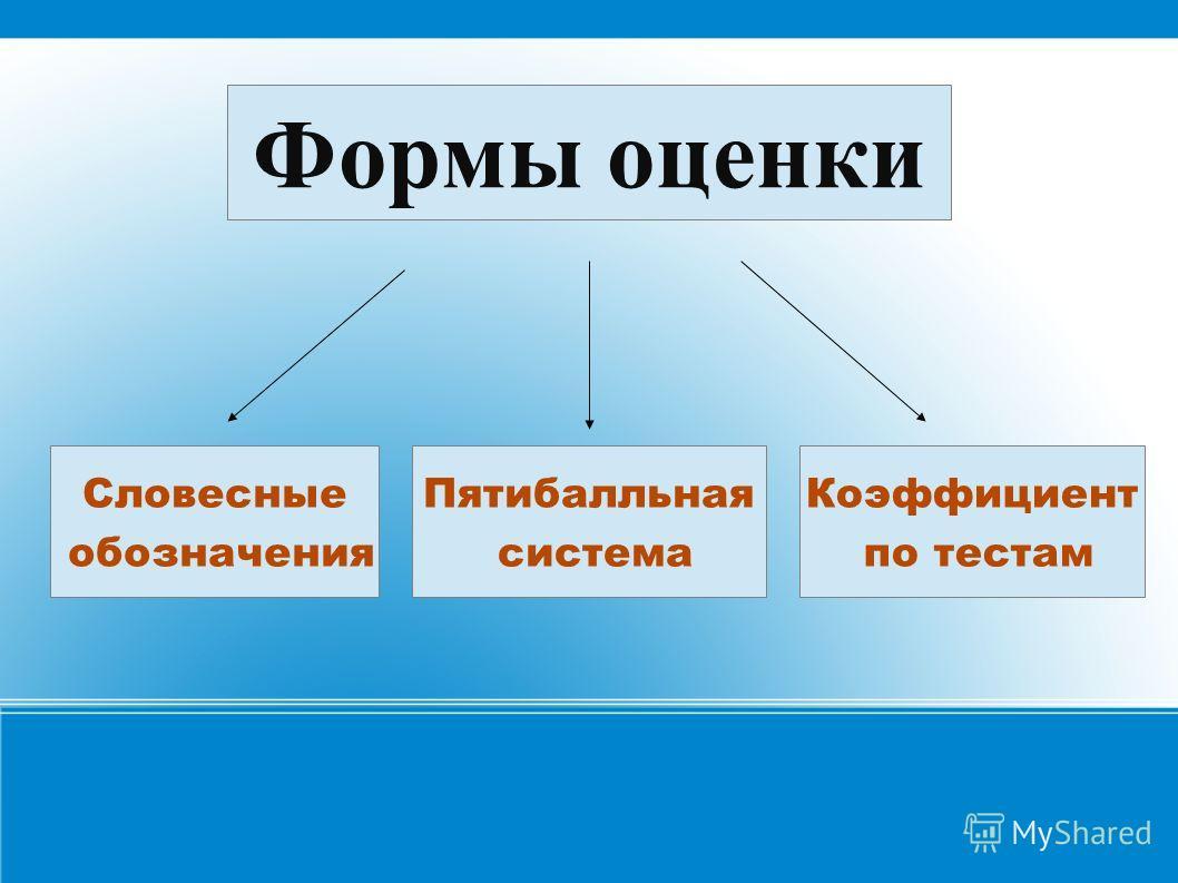 Формы оценки Словесные обозначения Пятибалльная система Коэффициент по тестам