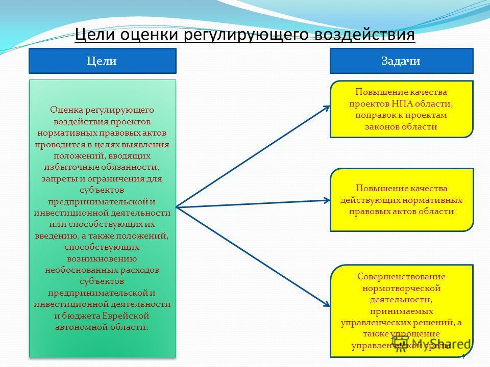 Цели оценки регулирующего воздействия Цели Задачи Оценка регулирующего воздействия проектов нормативных правовых актов проводится в целях выявления положений, вводящих избыточные обязанности, запреты и ограничения для субъектов предпринимательской и