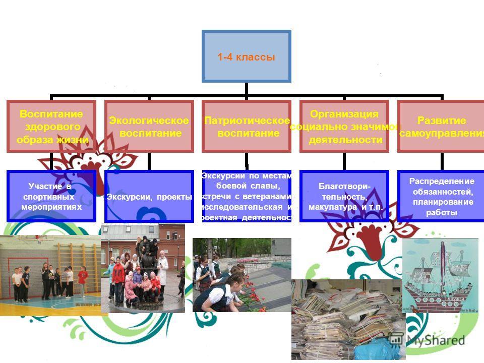Создание условий для приобретения обучающимися позитивного социального опыта 1-4 классы Воспитание здорового образа жизни Участие в спортивных мероприятиях Экологическое воспитание Экскурсии, проекты Патриотическое воспитание Экскурсии по местам боев