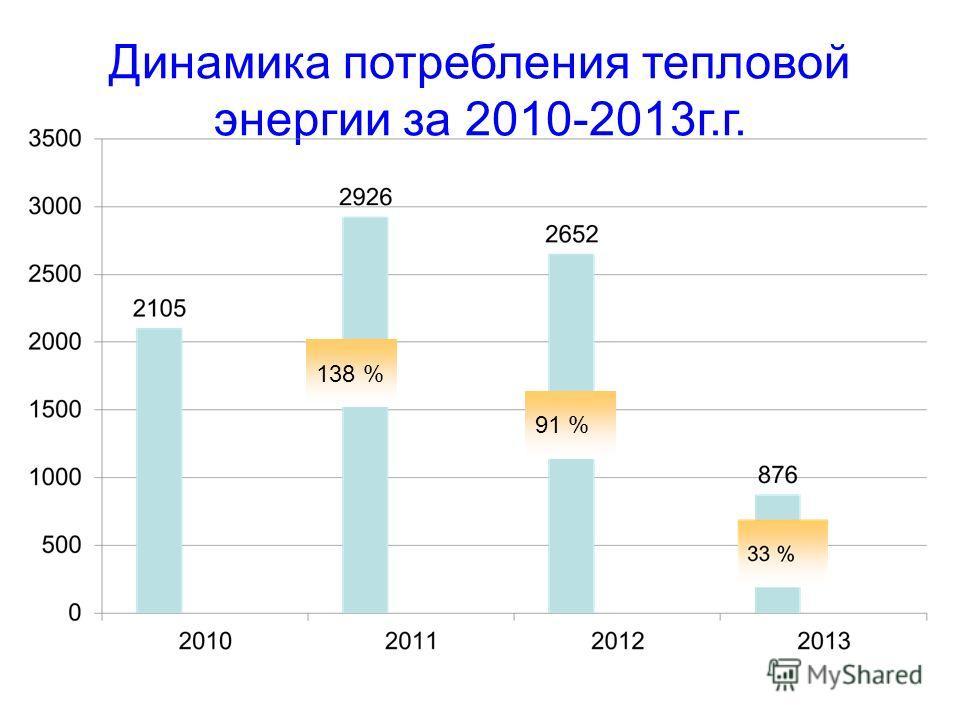Динамика потребления тепловой энергии за 2010-2013 г.г. 138 % 91 %