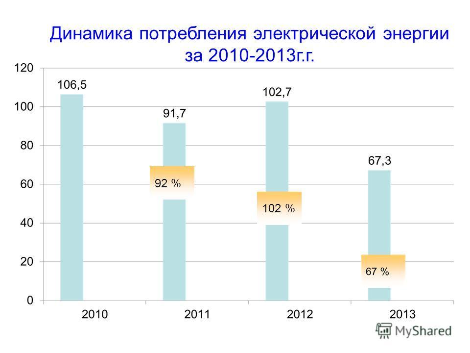 Динамика потребления электрической энергии за 2010-2013 г.г. 92 % 102 %