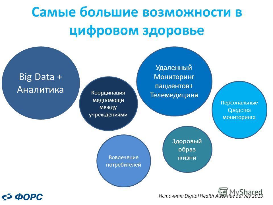 Самые большие возможности в цифровом здоровье Big Data + Аналитика Координация медпомощи между учреждениями Вовлечение потребителей Персональные Средства мониторинга Здоровый образ жизни Удаленный Мониторинг пациентов+ Телемедицина Источник: Digital