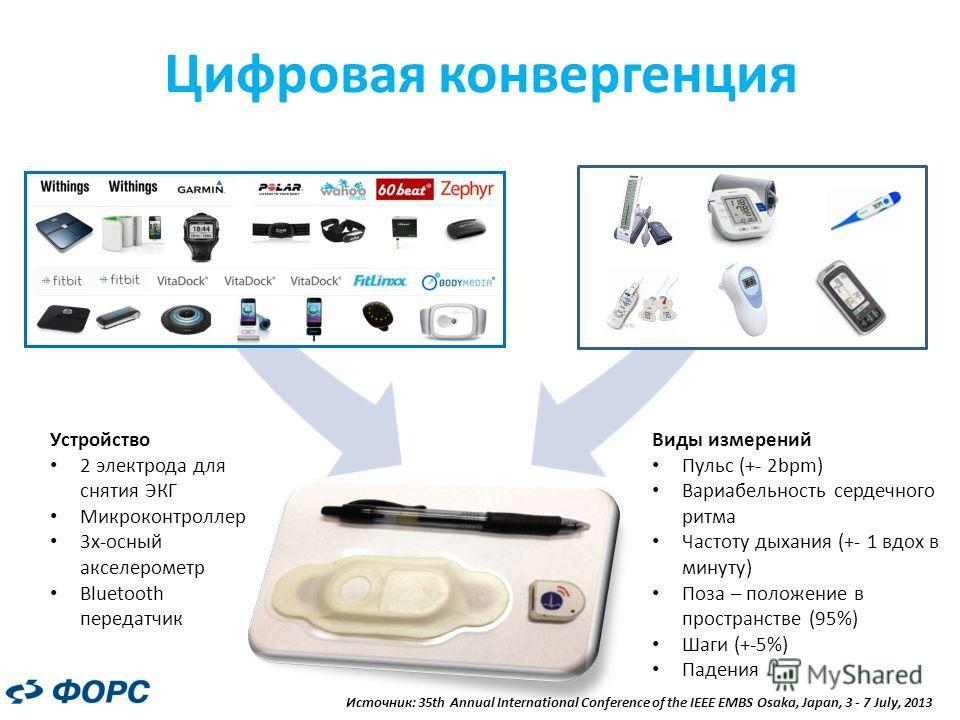 Цифровая конвергенция Виды измерений Пульс (+- 2bpm) Вариабельность сердечного ритма Частоту дыхания (+- 1 вдох в минуту) Поза – положение в пространстве (95%) Шаги (+-5%) Падения Устройство 2 электрода для снятия ЭКГ Микроконтроллер 3 х-осный акселе