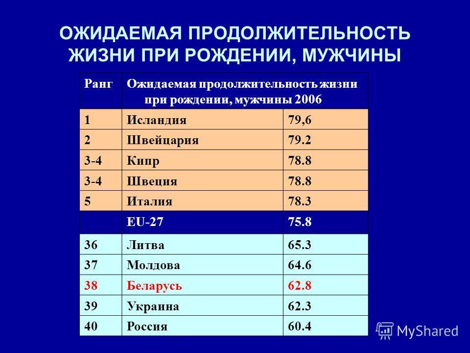 ОЖИДАЕМАЯ ПРОДОЛЖИТЕЛЬНОСТЬ ЖИЗНИ ПРИ РОЖДЕНИИ, МУЖЧИНЫ Ранг Ожидаемая продолжительность жизни при рождении, мужчины 2006 1Исландия 79,6 2Швейцария 79.2 3-4Кипр 78.8 3-4Швеция 78.8 5Италия 78.3 EU-2775.8 36Литва 65.3 37Молдова 64.6 38Беларусь 62.8 39
