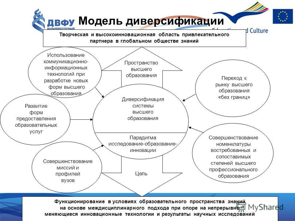 Модель диверсификации системы высшего образования Творческая и высокоинновационная область привлекательного партнера в глобальном обществе знаний Пространство высшего образования Цель Диверсификация системы высшего образования Парадигма исследование-