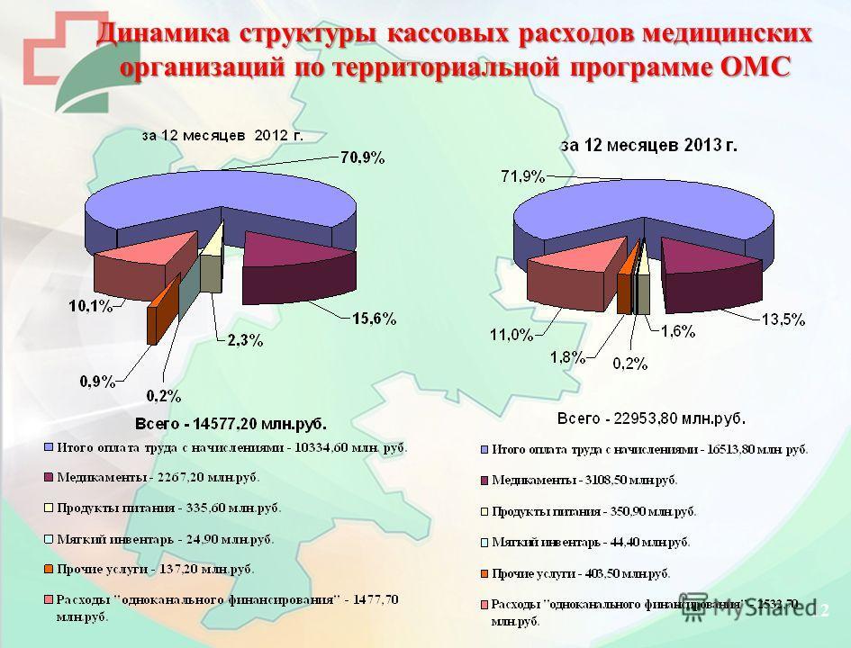 Динамика структуры кассовых расходов медицинских организаций по территориальной программе ОМС 12