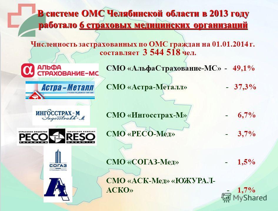 14 В системе ОМС Челябинской области в 2013 году работало 6 страховых медицинских организаций Численность застрахованных по ОМС граждан на 01.01.2014 г. составляет 3 544 518 чел. СМО «Альфа Страхование-МС» - 49,1% СМО «Астра-Металл» - 37,3% СМО «Инго