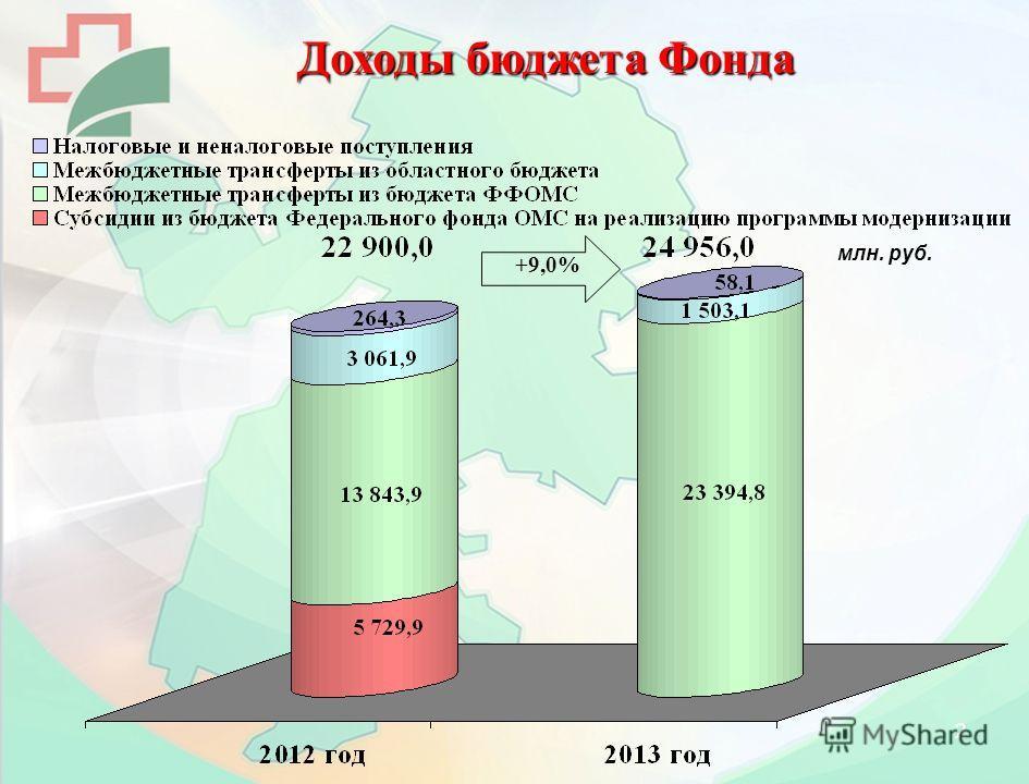 2 млн. руб. +9,0% Доходы бюджета Фонда