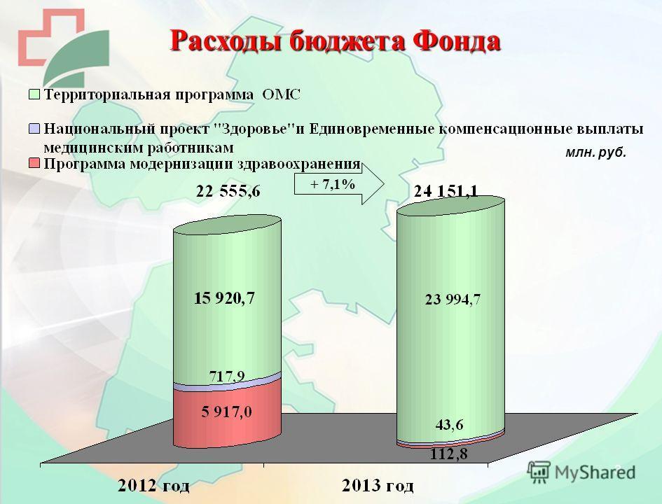 3 млн. руб. + 7,1% Расходы бюджета Фонда