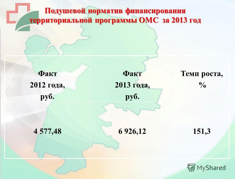 Подушевой норматив финансирования территориальной программы ОМС за 2013 год Факт 2012 года, руб. Факт 2013 года, руб. Темп роста, % 4 577,486 926,12151,3 8
