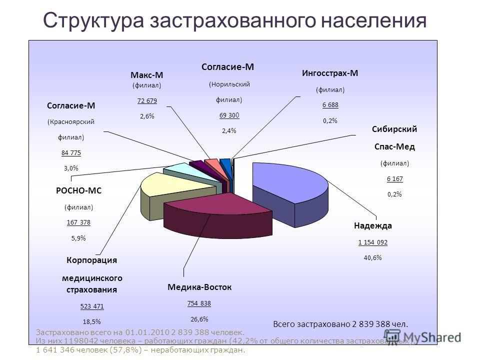 Структура застрахованного населения Надежда 1 154 092 40,6% Сибирский Спас-Мед (филиал) 6 167 0,2% Ингосстрах-М (филиал) 6 688 0,2% Согласие-М (Красноярский филиал) 84 775 3,0% РОСНО-МС (филиал) 167 378 5,9% Корпорация медицинского страхования 523 47