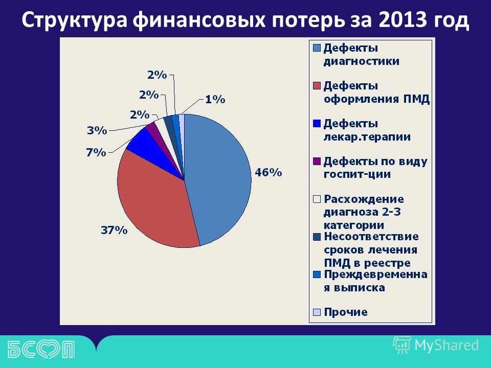 Структура финансовых потерь за 2013 год
