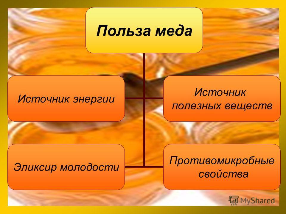 Польза меда Источник энергии Источник полезных веществ Эликсир молодости Противомикробные свойства