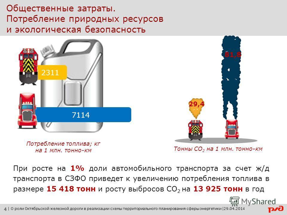 Общественные затраты. Потребление природных ресурсов и экологическая безопасность Потребление топлива; кг на 1 млн. тонно-км 2311 7114 При росте на 1% доли автомобильного транспорта за счет ж/д транспорта в СЗФО приведет к увеличению потребления топл