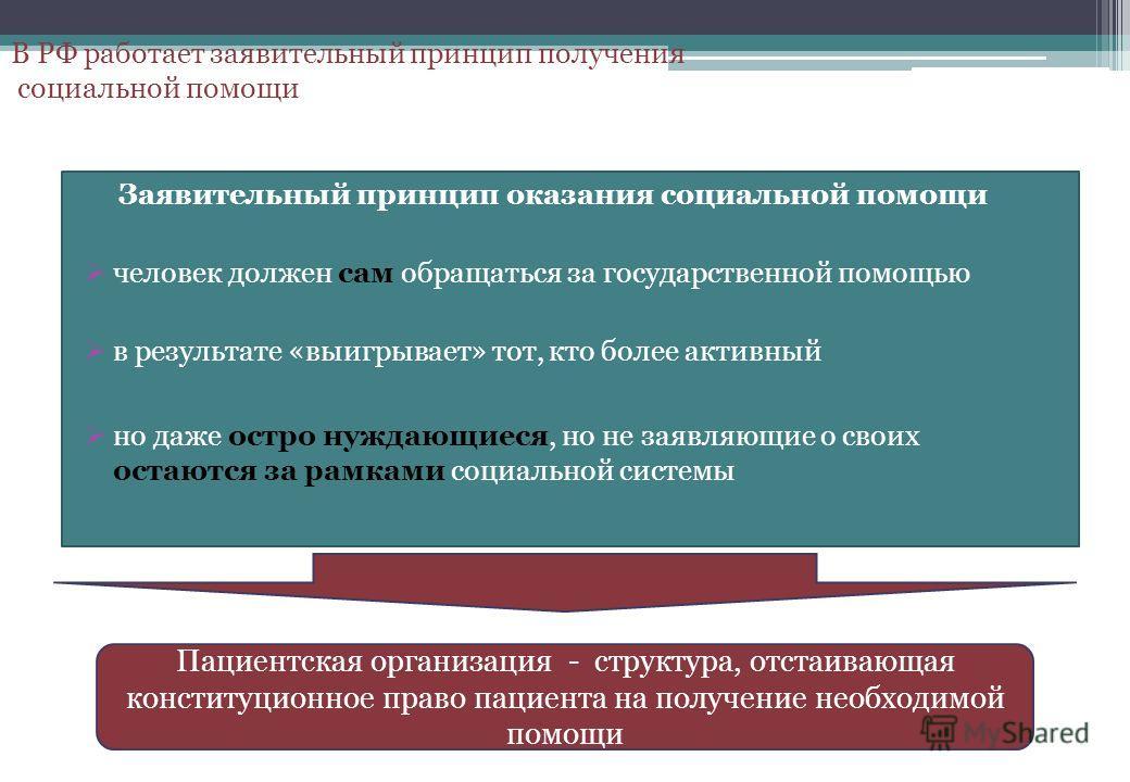 В РФ работает заявительный принцип получения социальной помощи Заявительный принцип оказания социальной помощи человек должен сам обращаться за государственной помощью в результате «выигрывает» тот, кто более активный но даже остро нуждающиеся, но не