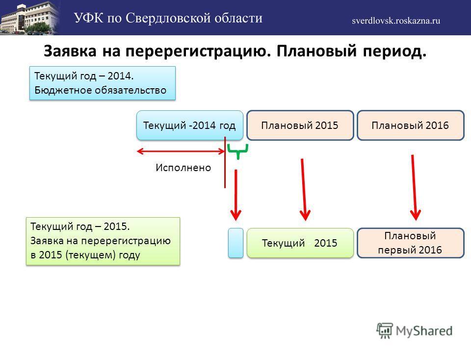 Заявка на перерегистрацию. Плановый период. Текущий -2014 год Плановый 2015Плановый 2016 Текущий год – 2014. Бюджетное обязательство Текущий год – 2014. Бюджетное обязательство Текущий - 2015 Плановый первый 2016 Исполнено Текущий год – 2015. Заявка